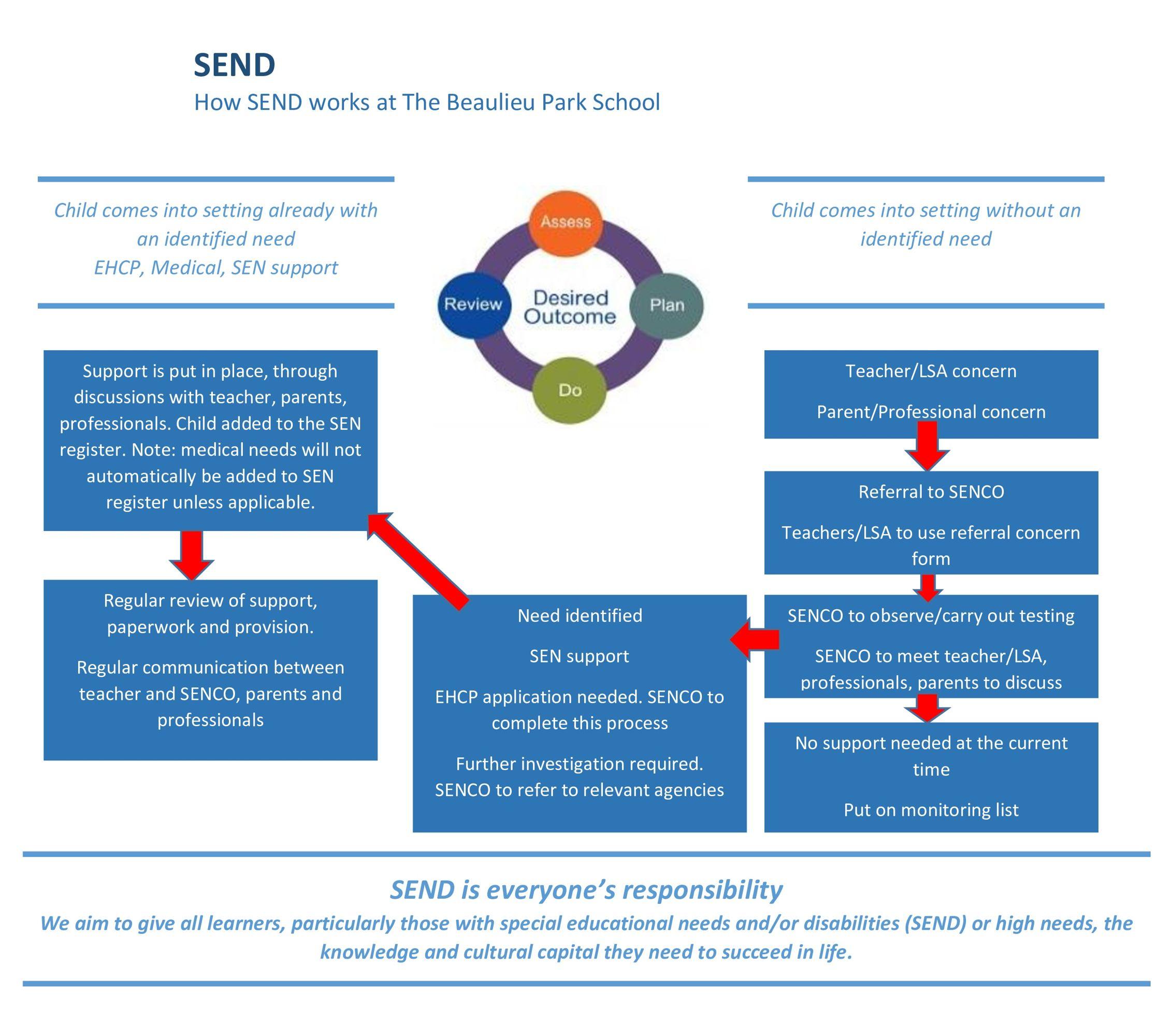 How SEND works at Beaulieu Park